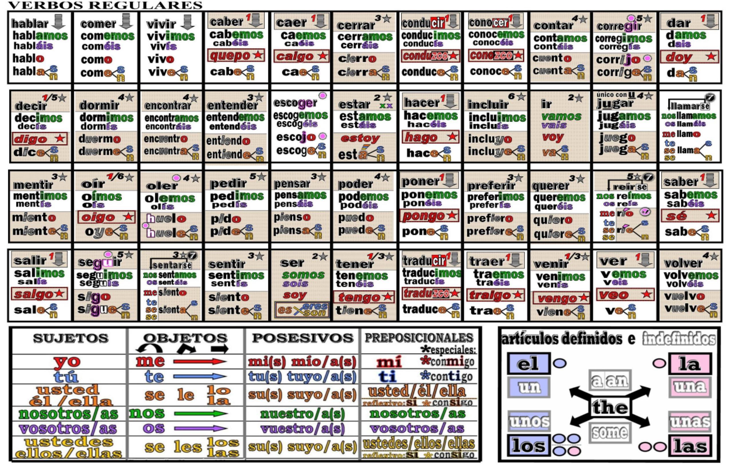 Spanish Verb Conjugation Jugar