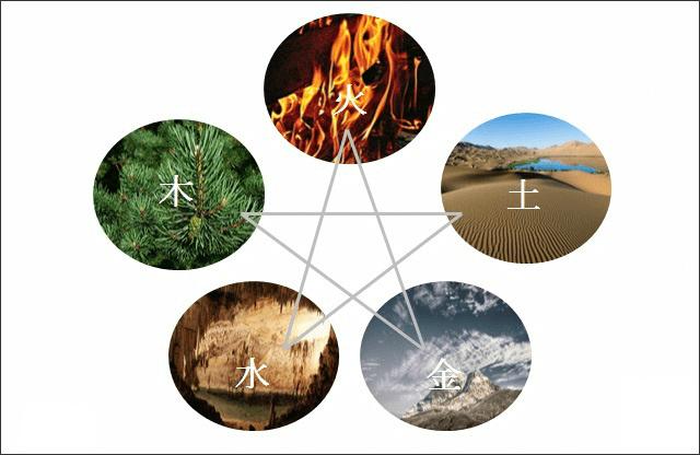 陰陽五行説と色