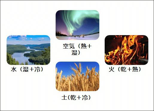 四大元素論