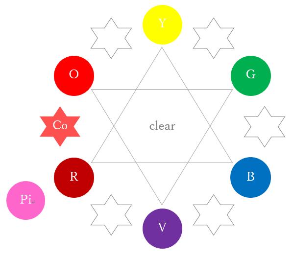 カラーサークルのピンク(カラーセラピーの色相環)