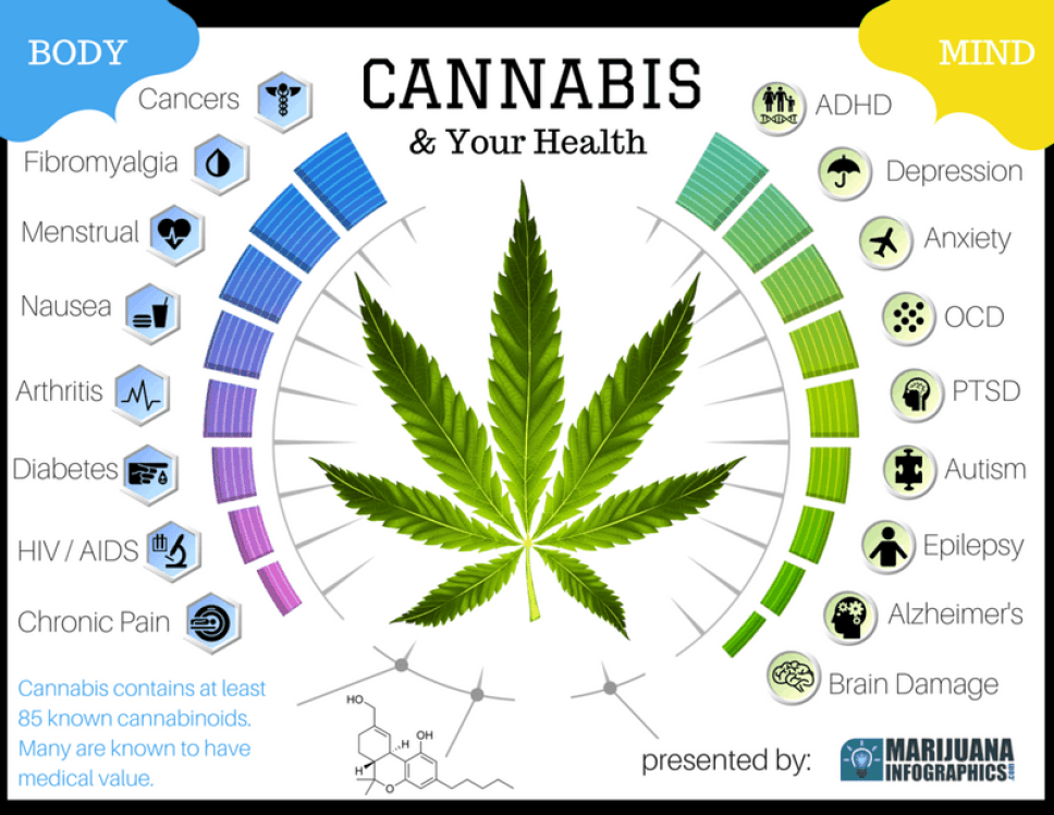 cannabis for your health