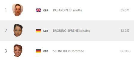Rio Olympics Dressage Standings