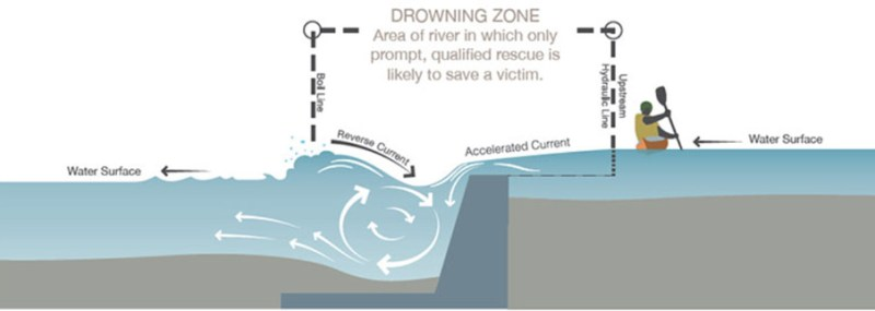 drowning zone