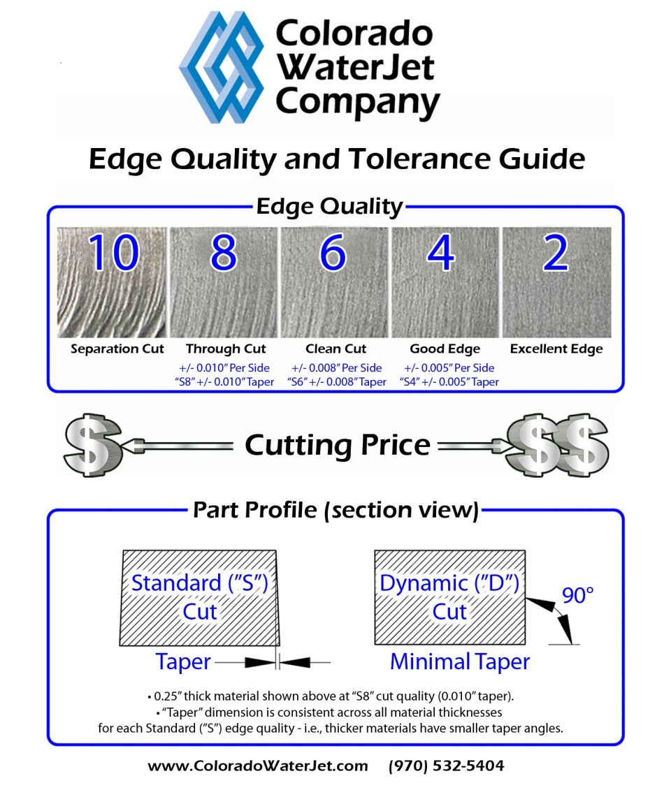 cwj-edge-quality-and-tolerance-guide