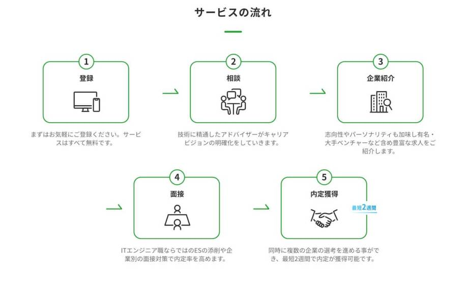 レバテックルーキーの流れ画像