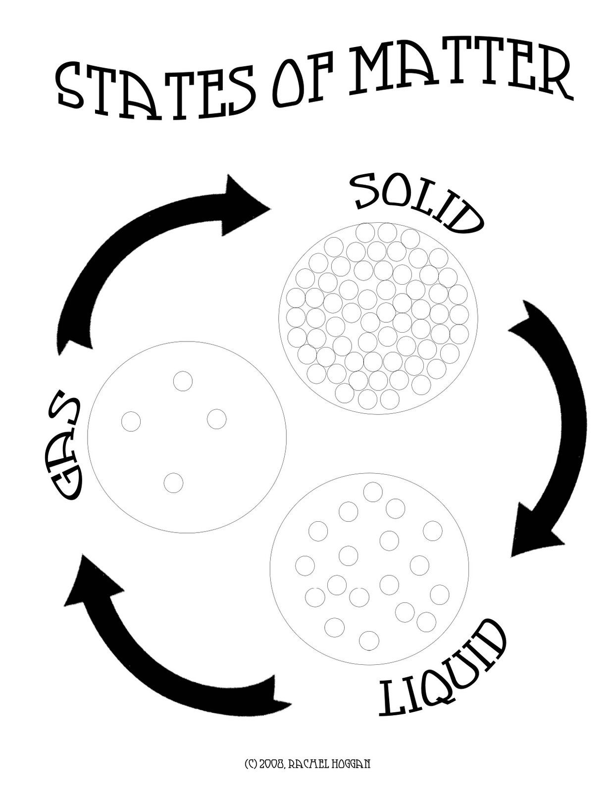 States Of Matter Solids Liquids And Gases Sketch Coloring Page