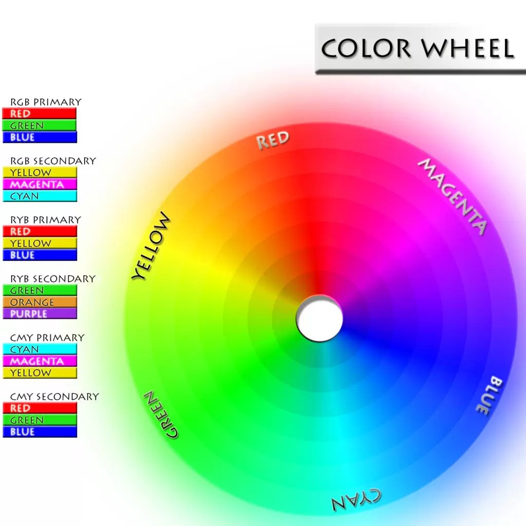 Primary Secondary Amp Tertiary Colors Color Psychology