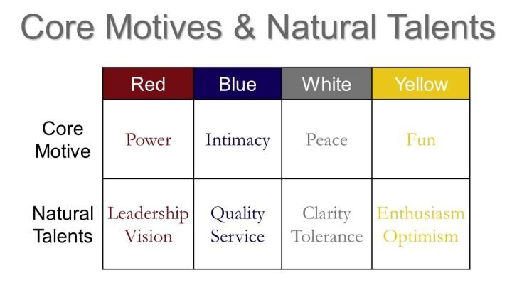 core motives and strengths slide (jpeg)