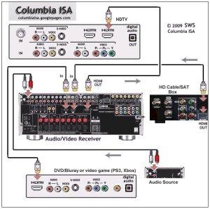 wiring diagrams dvd satellite tv av receiver