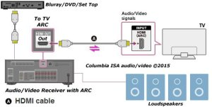 How to connect TV audio sound out digital optical only to analog RCA