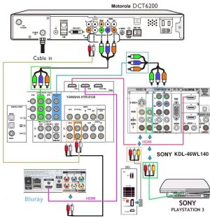 Hook up diagram Bluray, HDTV, HD Cable TV box, Playstation 3, Wii and Surround Sound Receiver