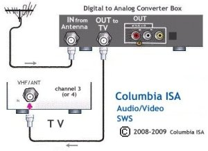Tv Vcr Cable Box Hook Up Diagrams | Wiring Diagram And Schematics