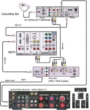 Hook up diagram Combo DVD VCR, HDTV, HD Satellite TV box