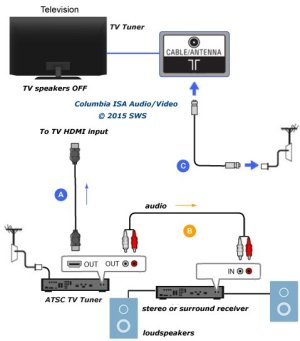 How to connect TV audio sound out digital optical only to analog RCA