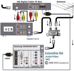 Diagram to hoookup VCR, Cable box and antenna to HDTV (DVD
