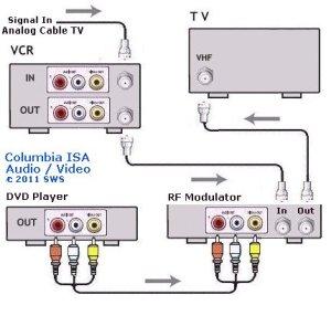 RF Modulator  DVD player connect RF Modulator hookup