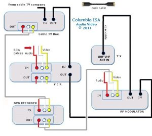 VCR, TV cable hookup diagrams, Cable Box, DVD