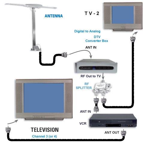 satellite wiring diagram facbooik com Satellite Tv Wiring Diagrams satellite wiring diagram facbooik satellite tv wiring diagram