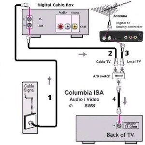 TV Hookup How to Connect TV Cable Antenna
