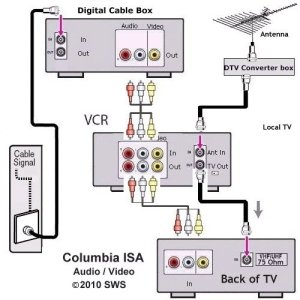 Tv Vcr Cable Box Hook Up Diagrams | Wiring Diagram And
