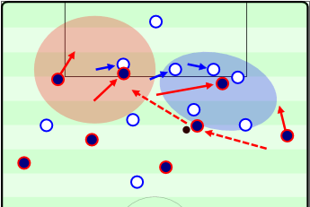 An example of Messi moving inside with his diagonal dribbling while the other runners make runs which bind the defenders, providing options for combinations, and opening space. This resulted in a Messi goal after he played the pass into the most central player and then received a lay-off. He also could have played the far side winger through unmarked.