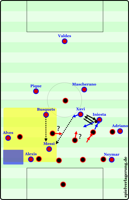 The space-opening effects of the Barcelona players playing in one of the half-spaces.