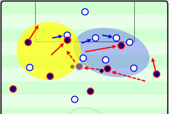 "This example takes the previous scene with Messi and highlights the effects of his diagonal dribbling instead. Messi will often move inside in this manner and ""only"" have to bypass 2-4 players at an angle with his body between the defender and ball. Because he is moving diagonally he evades a large portion of the team while moving towards goals and attacking an underloaded area. Respect Messi's Diagonality!"