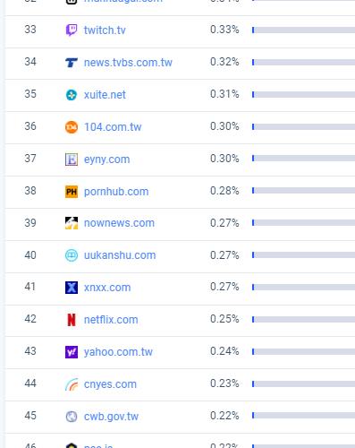 台灣網站排名2021