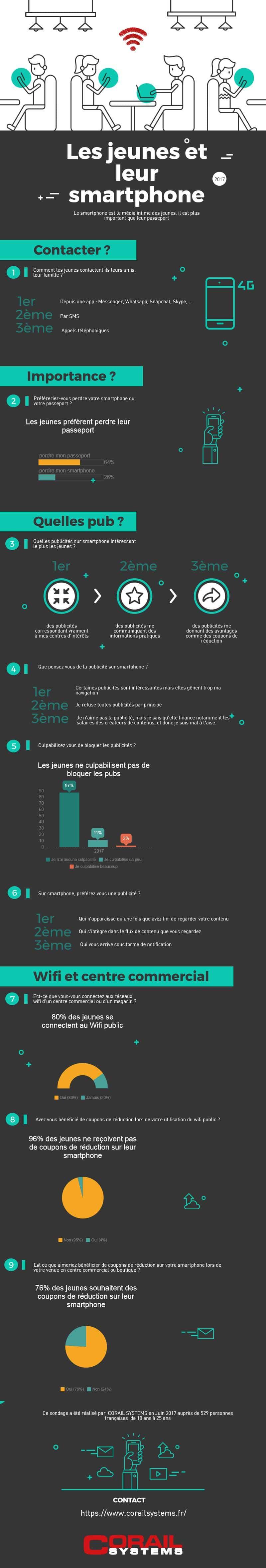 Le rapport des Millennials au mobile en infographie. Source   comarketing- news ec86fdd06aea