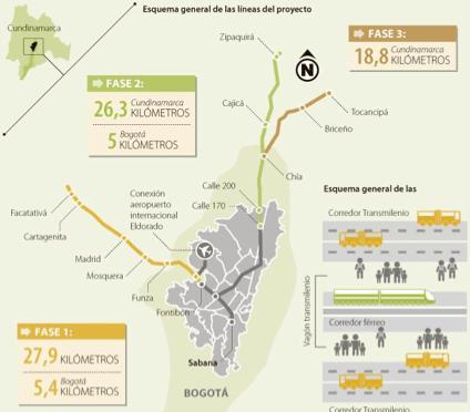 Foto 2. Ver Fase I (Corredor Occidental) Trazado del Metro Ligero Fuente: www.cundinamarca.gov.co