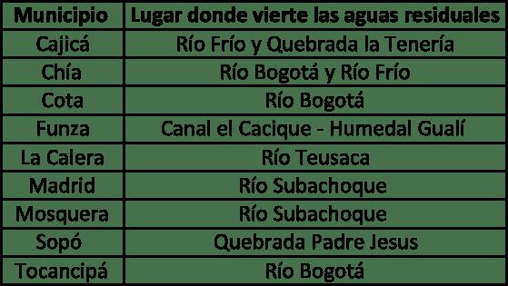 Bogotá: vendiendo agua limpia y bañándonos en agua sucia_10