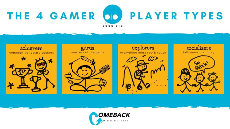 07 The 4 Gamer Player Types