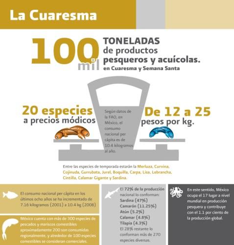 infografia_cuaresma