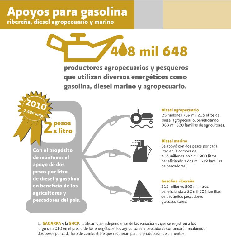 infografia_gasolina
