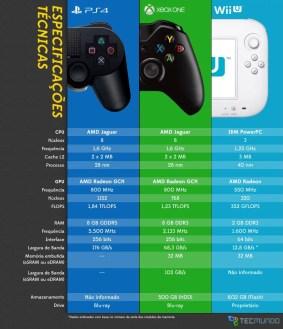 infografico-tecmundo-ps4_xone_wiiu