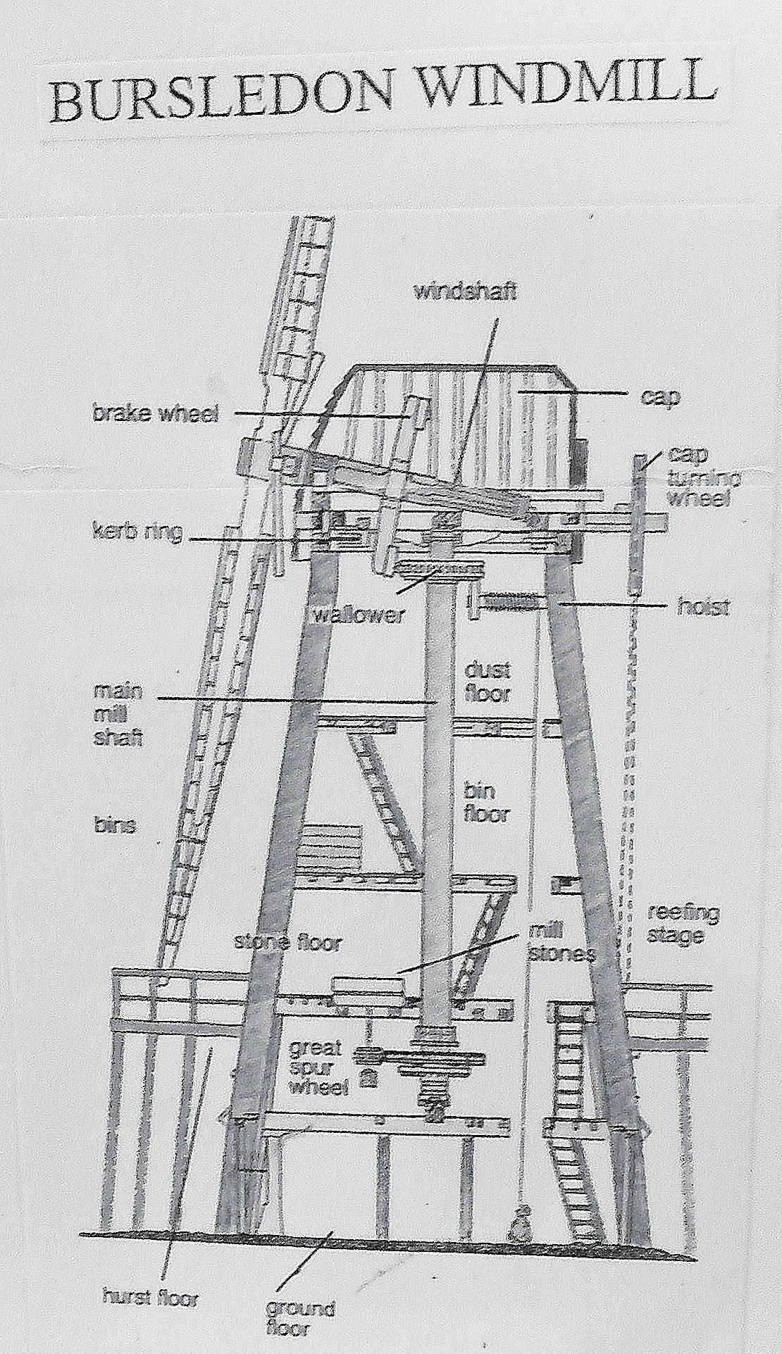 Windmill Diagram Step By Step Pictures To Pin