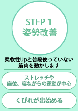 藤沢駅 くびれ専門 ボディバランススタジオ バランストレーニング step1