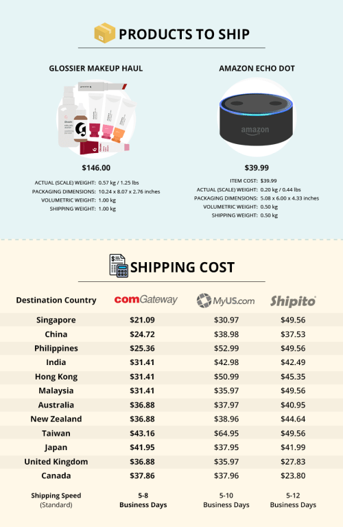 comGateway's shipping rates versus competitors