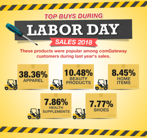Infographic about the top categories bought during Labor Day sales 2018