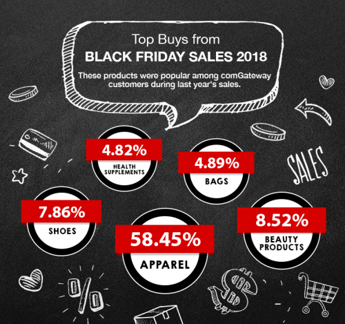 Top categories bought by comGateway users during Black Friday 2018