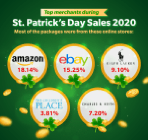 Most popular merchants during St. Patrick's Daty Sales 2020
