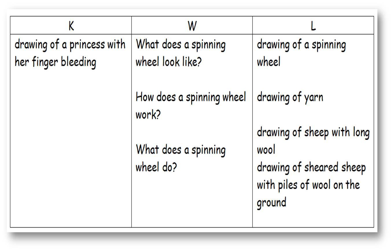 Inherited Traits Worksheet Science