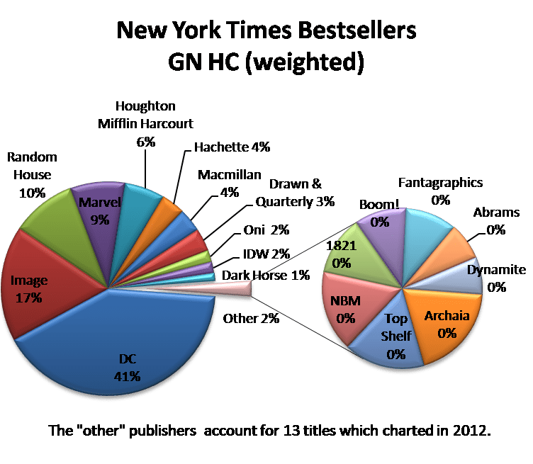 NYT BS GN HC weighted