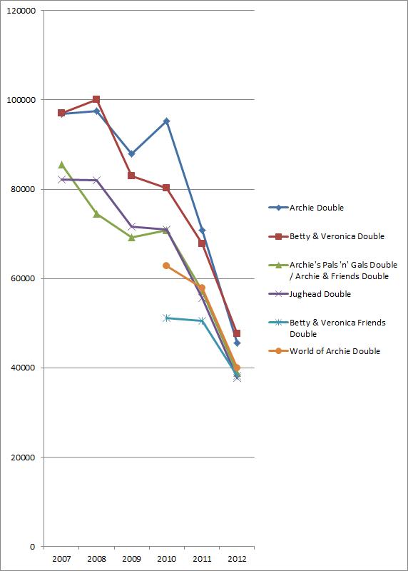 Archie digest sales chart, 2007-2012