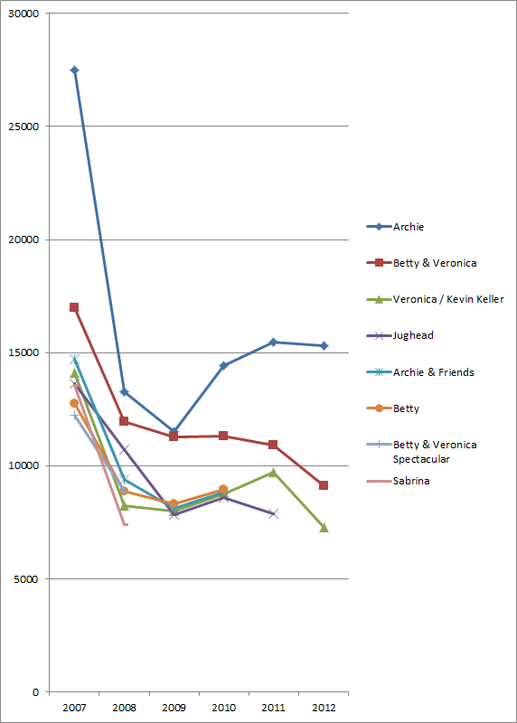 Archie comic sales chart, 2007-2012