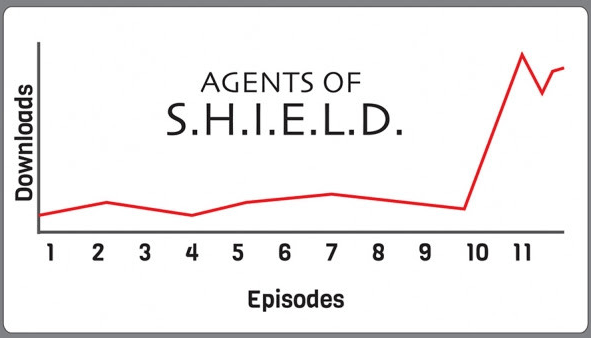 Streaming data for Agents of S.H.I.E.L.D.