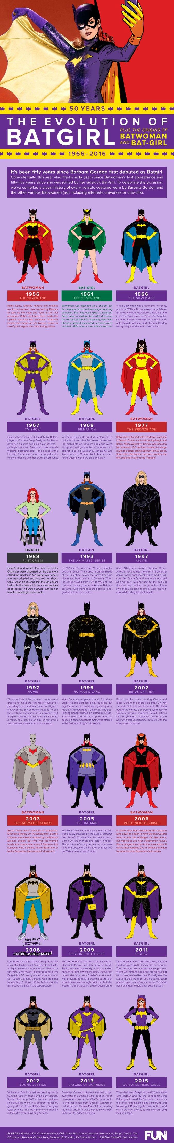 Batgirl's costume history