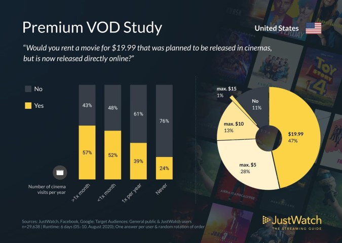 Premium Video on Demand Infographic