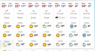 Prevision Climatológica Santander Semana Santa