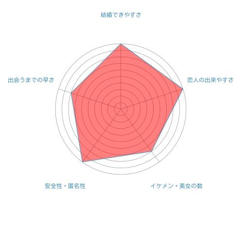 マッチ・ドットコムのレーダーチャート